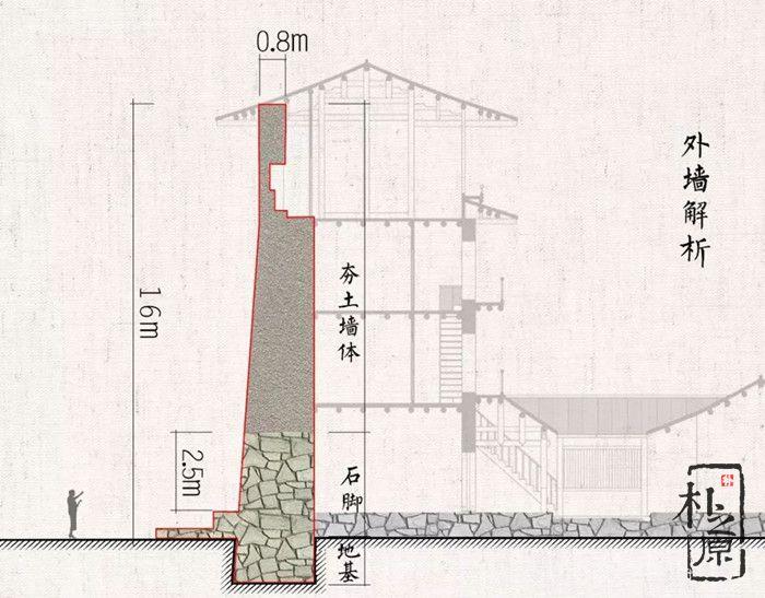 寻根夯土墙,致敬中国土木建筑(十六)